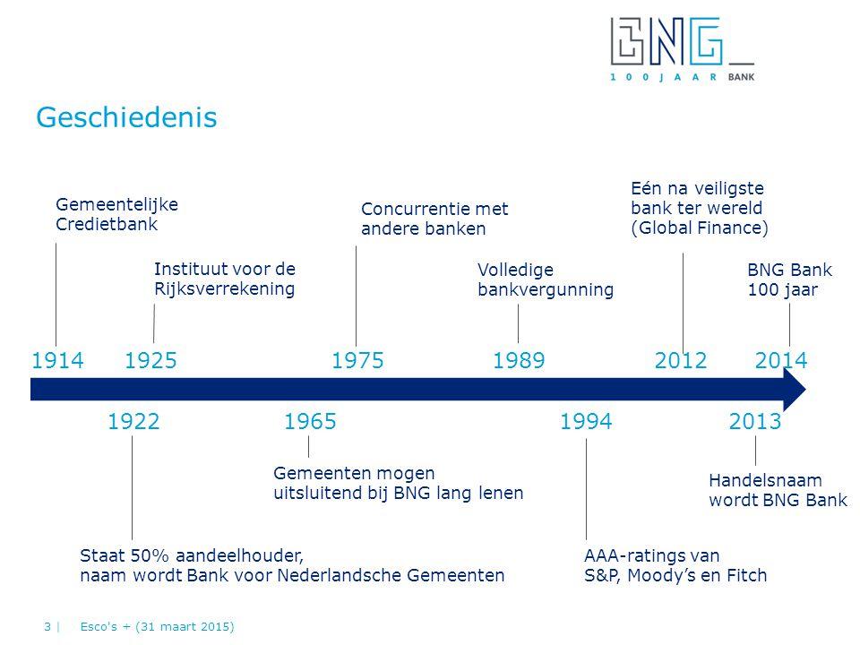 Geschiedenis Staat 50% aandeelhouder, naam wordt Bank voor Nederlandsche Gemeenten Gemeentelijke Credietbank Instituut voor de Rijksverrekening Gemeen