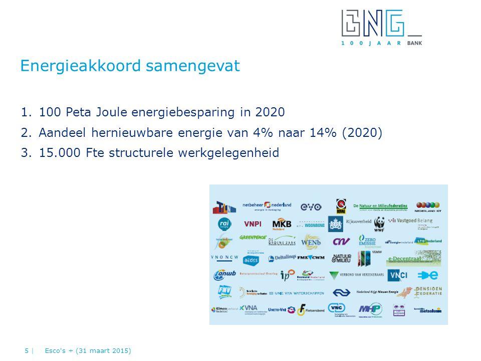 1.100 Peta Joule energiebesparing in 2020 2.Aandeel hernieuwbare energie van 4% naar 14% (2020) 3.15.000 Fte structurele werkgelegenheid Energieakkoor