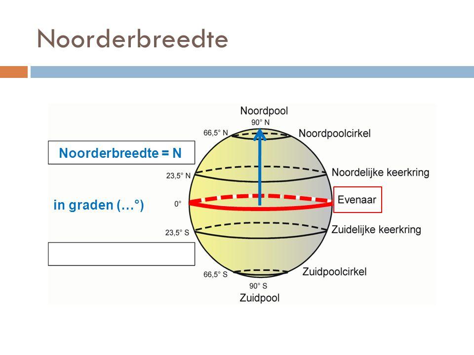 Noorderbreedte = N in graden (…°) Noorderbreedte