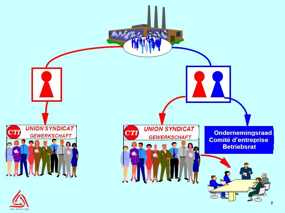 2 UNION SYNDICAT GEWERKSCHAFT CTI UNION SYNDICAT GEWERKSCHAFT CTI Ondernemingsraad Comité d'entreprise Betriebsrat