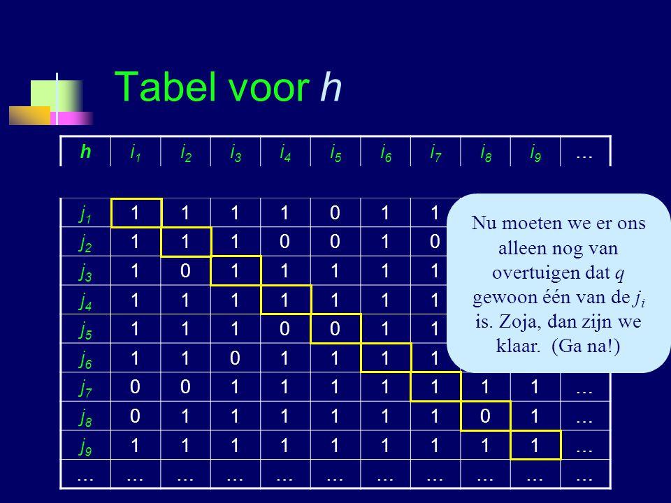 Logica voor InformaticaG.A.W. Vreeswijk13 Tabel voor h hi1i1 i2i2 i3i3 i4i4 i5i5 i6i6 i7i7 i8i8 i9i9 … … j1j1 111101101… j2j2 111001010… j3j3 10111111