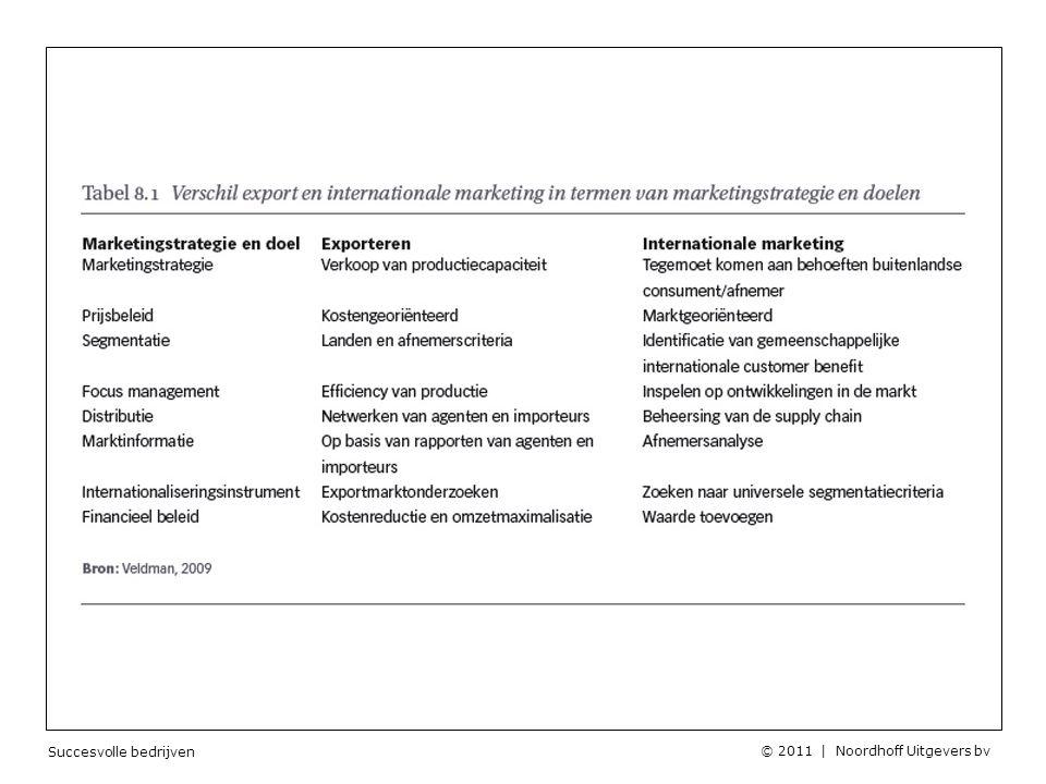 Succesvolle bedrijven © 2011 | Noordhoff Uitgevers bv