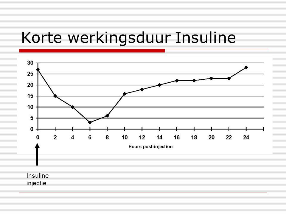 Korte werkingsduur Insuline Insuline injectie