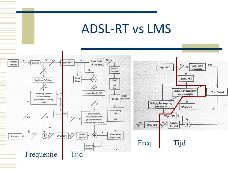 Performantie  Minder complex dan LMS en FBLMS  Tragere convergentie (in aantal iteraties)  Minder bewerkingen per iteratie → convergeert sneller in tijd.