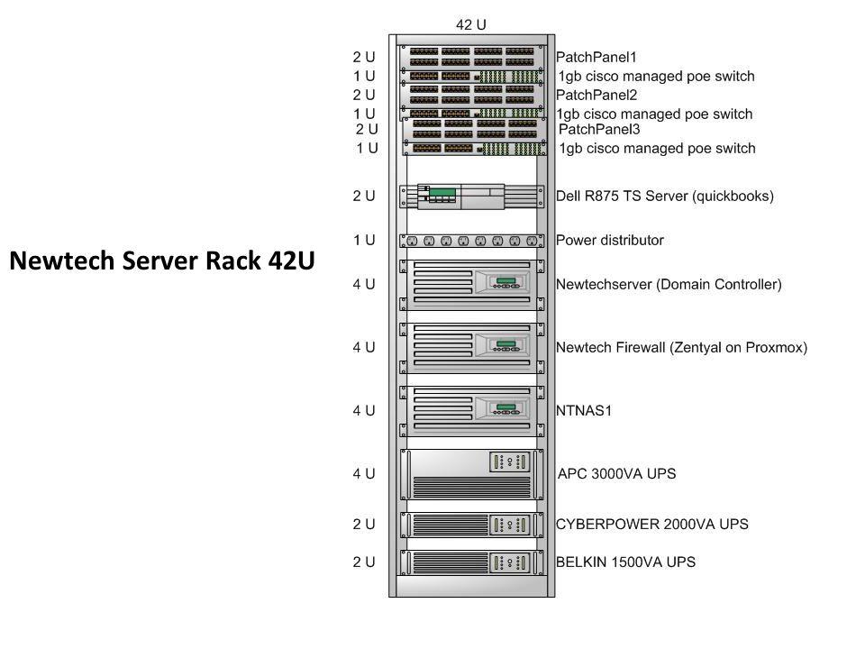 Newtech Server Rack 42U