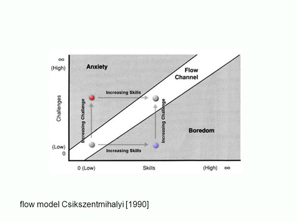 flow model Csikszentmihalyi [1990]