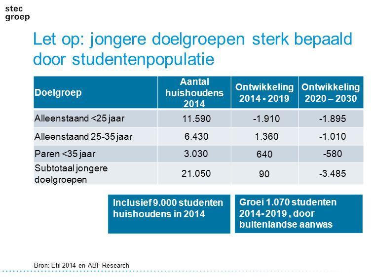 Let op: jongere doelgroepen sterk bepaald door studentenpopulatie Doelgroep Aantal huishoudens 2014 Ontwikkeling 2014 - 2019 Ontwikkeling 2020 – 2030