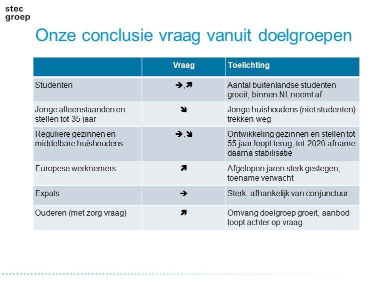 Onze conclusie vraag vanuit doelgroepen VraagToelichting Studenten ,, Aantal buitenlandse studenten groeit, binnen NL neemt af Jonge alleenstaande