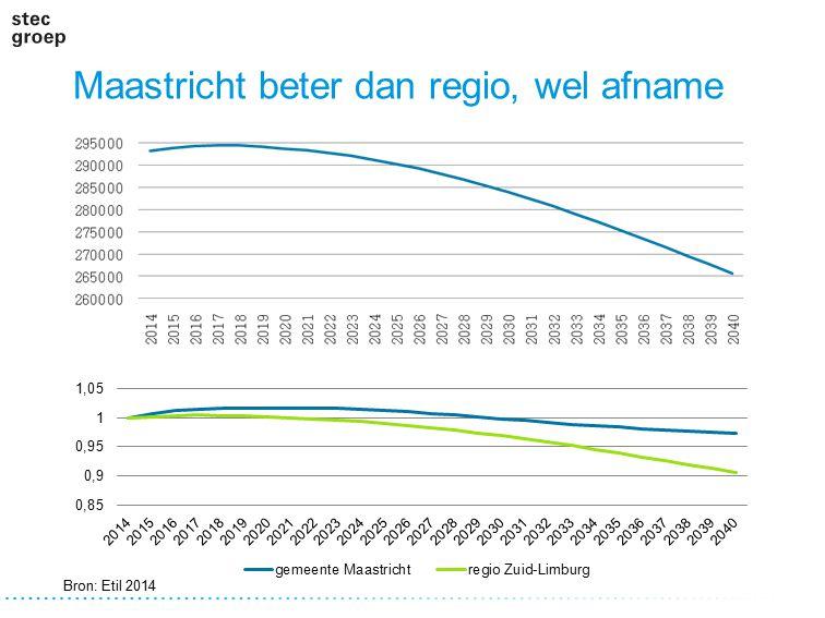 Maastricht beter dan regio, wel afname Bron: Etil 2014