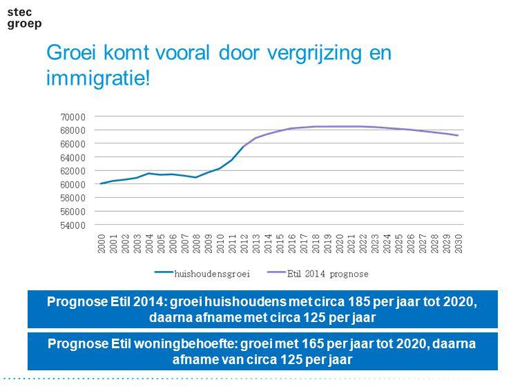 Groei komt vooral door vergrijzing en immigratie! Prognose Etil woningbehoefte: groei met 165 per jaar tot 2020, daarna afname van circa 125 per jaar