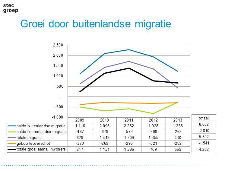Groei door buitenlandse migratie totaal 8.662 -2.810 5.852 -1.541 4.202
