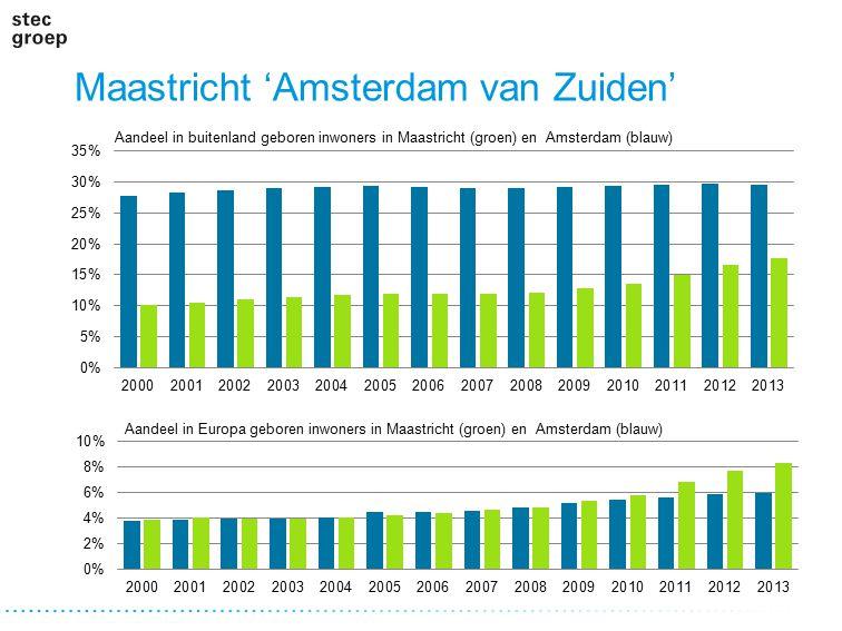 Maastricht 'Amsterdam van Zuiden' Aandeel in buitenland geboren inwoners in Maastricht (groen) en Amsterdam (blauw) Aandeel in Europa geboren inwoners