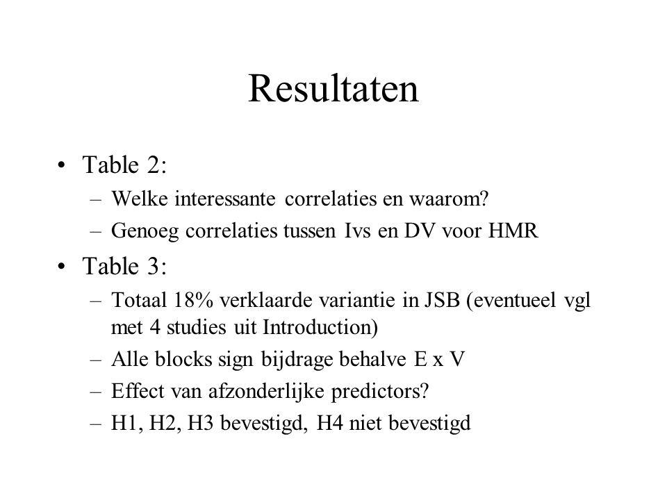 Discussion Theoretische implicaties: –test PP en E-V OK, uitgez.