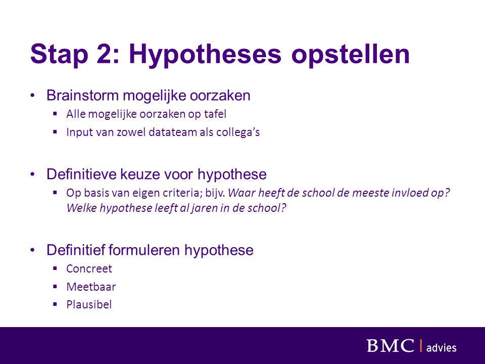Stap 2: Hypotheses opstellen Brainstorm mogelijke oorzaken  Alle mogelijke oorzaken op tafel  Input van zowel datateam als collega's Definitieve keuze voor hypothese  Op basis van eigen criteria; bijv.
