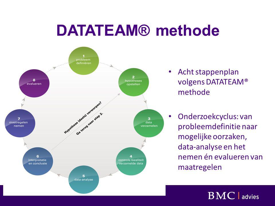 Werken met datateams: (veel) meer dan werken met data 1.De vraagstelling van het team is richtinggevend 2.Het team voert het onderzoek van A tot Z uit: - professionalisering (onderzoeksvaardigheden) - onderwijs- en kwaliteitsontwikkeling 3.Data efficiënt gebruiken en ermee leren werken: i.s.m.