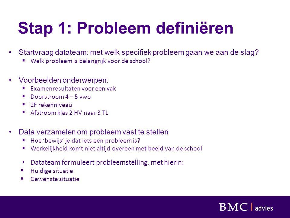 Stap 1: Probleem definiëren Startvraag datateam: met welk specifiek probleem gaan we aan de slag?  Welk probleem is belangrijk voor de school? Voorbe
