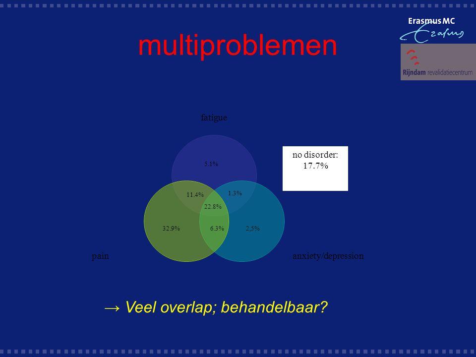 multiproblemen 5.1% 32.9%2,5%6.3% 1.3% 11.4% 22.8% no disorder: 17.7% → Veel overlap; behandelbaar?