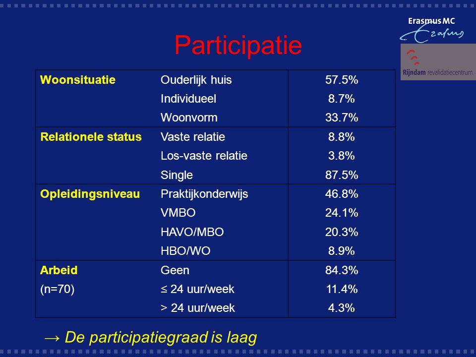 Participatie WoonsituatieOuderlijk huis57.5% Individueel8.7% Woonvorm33.7% Relationele statusVaste relatie8.8% Los-vaste relatie3.8% Single87.5% OpleidingsniveauPraktijkonderwijs46.8% VMBO24.1% HAVO/MBO20.3% HBO/WO8.9% ArbeidGeen84.3% (n=70)≤ 24 uur/week11.4% > 24 uur/week4.3% → De participatiegraad is laag