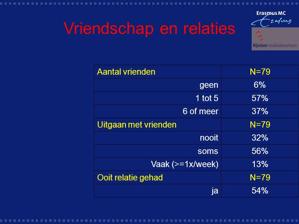 Vriendschap en relaties Aantal vriendenN=79 geen6% 1 tot 557% 6 of meer37% Uitgaan met vriendenN=79 nooit32% soms56% Vaak (>=1x/week)13% Ooit relatie gehadN=79 ja54%