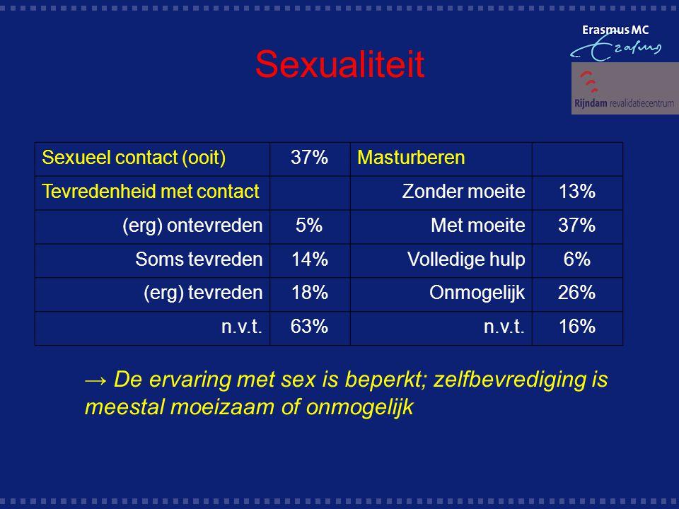 Sexualiteit Sexueel contact (ooit)37%Masturberen Tevredenheid met contactZonder moeite13% (erg) ontevreden5%Met moeite37% Soms tevreden14%Volledige hulp6% (erg) tevreden18%Onmogelijk26% n.v.t.63%n.v.t.16% → De ervaring met sex is beperkt; zelfbevrediging is meestal moeizaam of onmogelijk