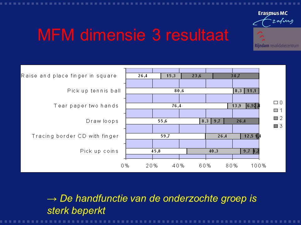 MFM dimensie 3 resultaat → De handfunctie van de onderzochte groep is sterk beperkt