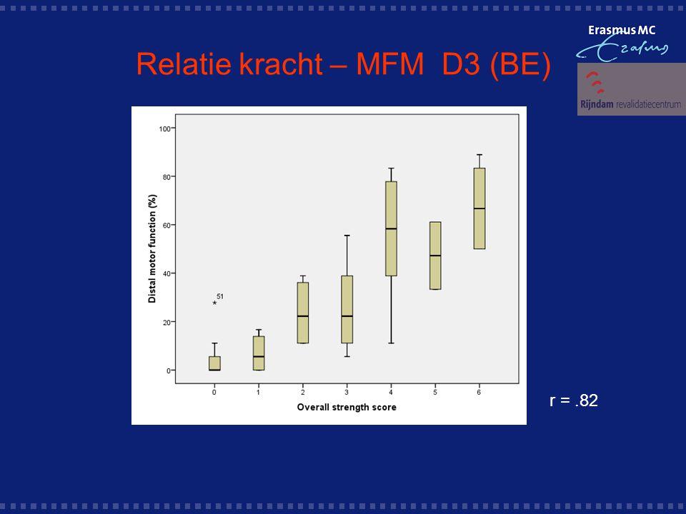 Relatie kracht – MFM D3 (BE) r =.82