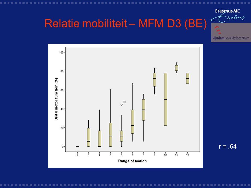 Relatie mobiliteit – MFM D3 (BE) r =.64