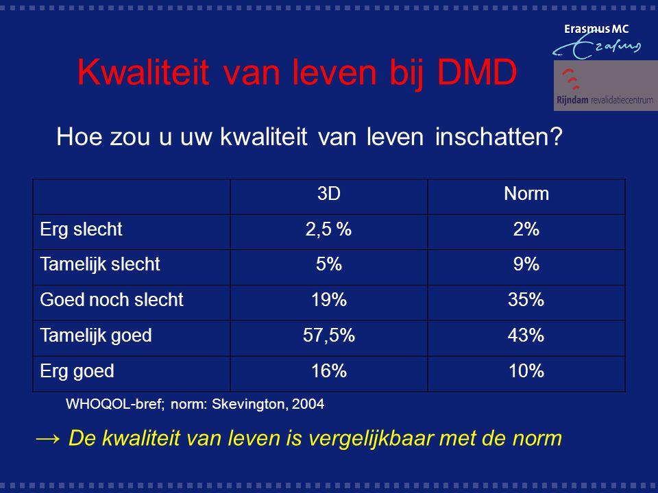 Kwaliteit van leven bij DMD 3DNorm Erg slecht2,5 %2% Tamelijk slecht5%9% Goed noch slecht19%35% Tamelijk goed57,5%43% Erg goed16%10% Hoe zou u uw kwaliteit van leven inschatten.
