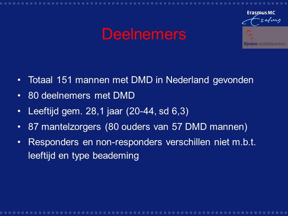 Deelnemers Totaal 151 mannen met DMD in Nederland gevonden 80 deelnemers met DMD Leeftijd gem.