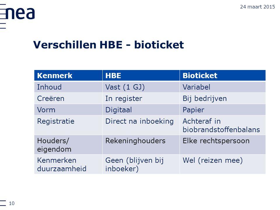 Verschillen HBE - bioticket 24 maart 2015 KenmerkHBEBioticket InhoudVast (1 GJ)Variabel CreërenIn registerBij bedrijven VormDigitaalPapier Registratie