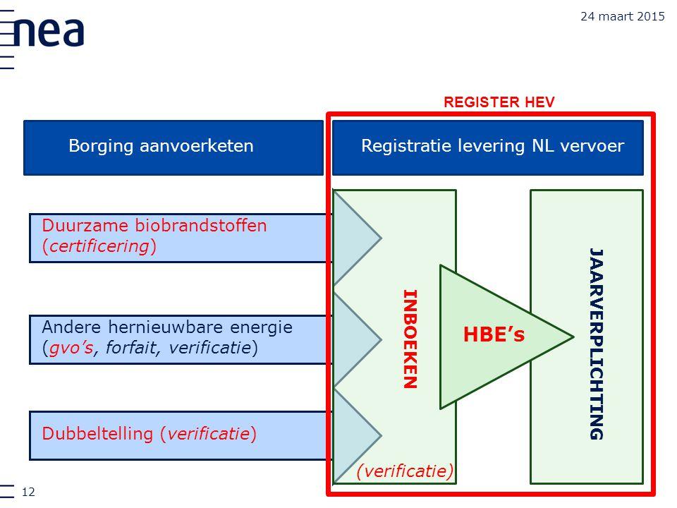 24 maart 2015 Borging aanvoerketen Duurzame biobrandstoffen (certificering) Andere hernieuwbare energie (gvo's, forfait, verificatie) Dubbeltelling (v