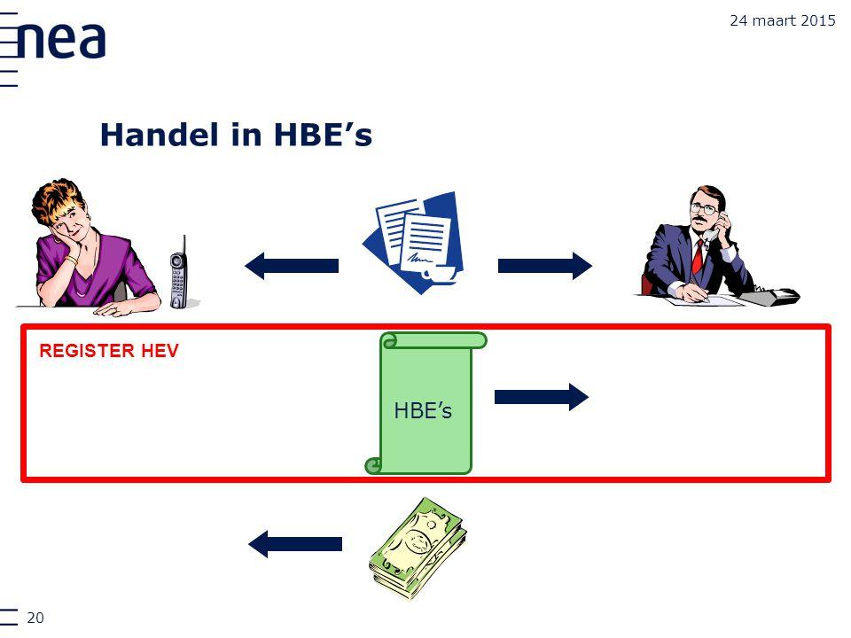 24 maart 2015 Handel HBE's REGISTER HEV Handel in HBE's 20