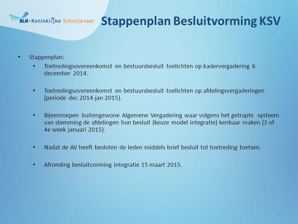 Stappenplan Besluitvorming KSV Stappenplan: Toetredingsovereenkomst en bestuursbesluit toelichten op kadervergadering 6 december 2014.