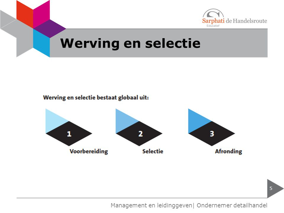 Werving en selectie 5 Management en leidinggeven| Ondernemer detailhandel