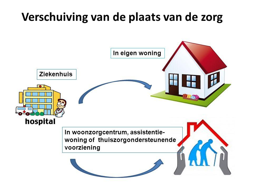 Verschuiving van de plaats van de zorg In eigen woning In woonzorgcentrum, assistentie- woning of thuiszorgondersteunende voorziening Ziekenhuis 10