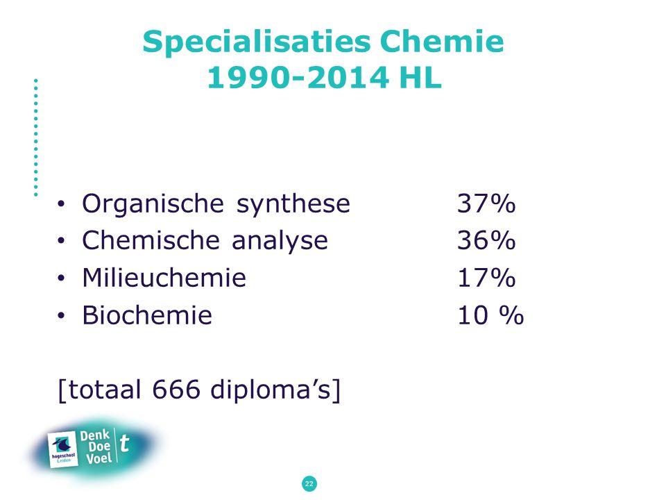 Specialisaties Chemie 1990-2014 HL Organische synthese37% Chemische analyse36% Milieuchemie17% Biochemie10 % [totaal 666 diploma's] 22