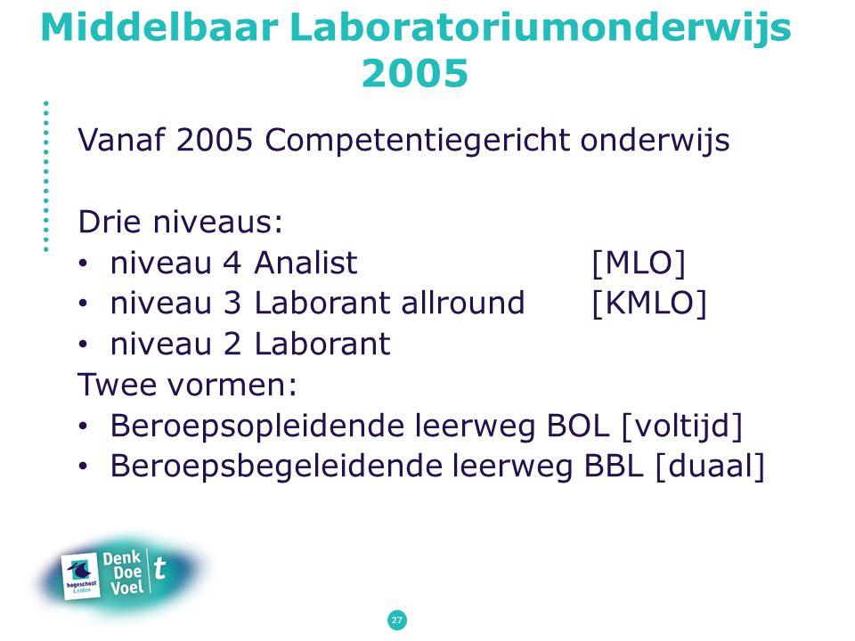 Middelbaar Laboratoriumonderwijs 2005 Vanaf 2005 Competentiegericht onderwijs Drie niveaus: niveau 4 Analist[MLO] niveau 3 Laborant allround [KMLO] ni