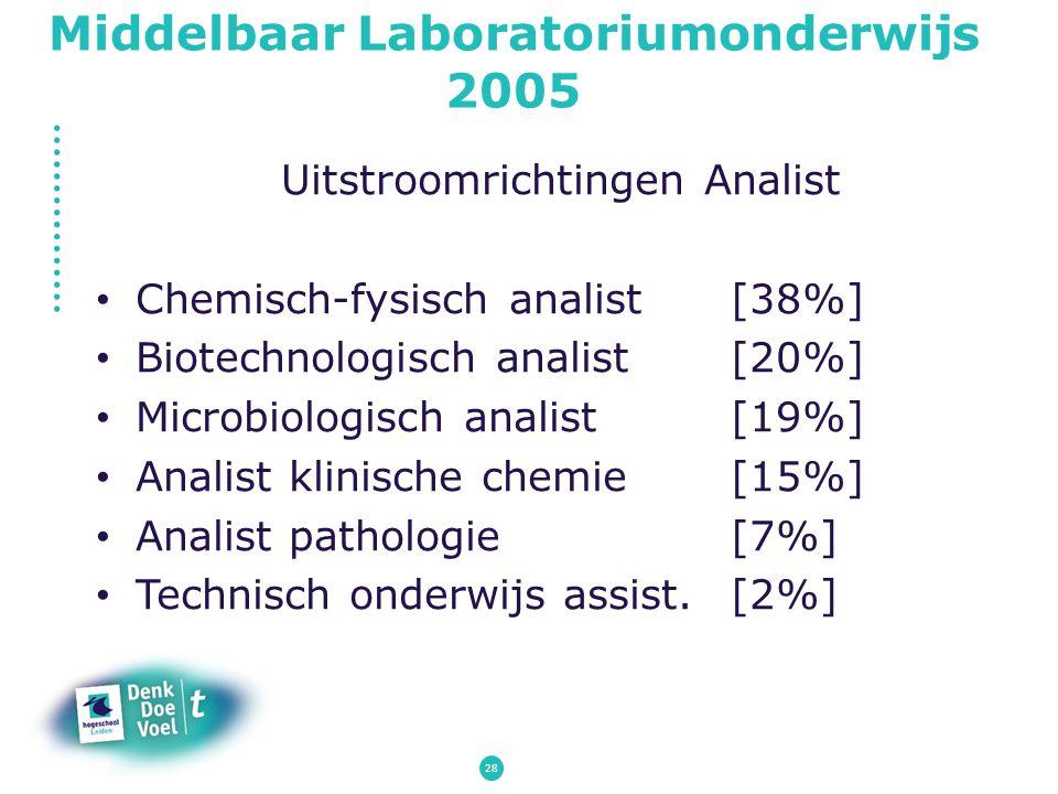 Middelbaar Laboratoriumonderwijs 2005 Uitstroomrichtingen Analist Chemisch-fysisch analist[38%] Biotechnologisch analist[20%] Microbiologisch analist[