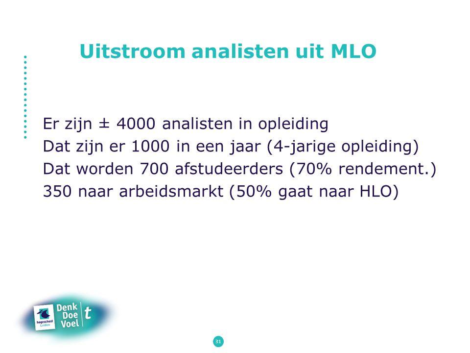 Uitstroom analisten uit MLO Er zijn ± 4000 analisten in opleiding Dat zijn er 1000 in een jaar (4-jarige opleiding) Dat worden 700 afstudeerders (70%