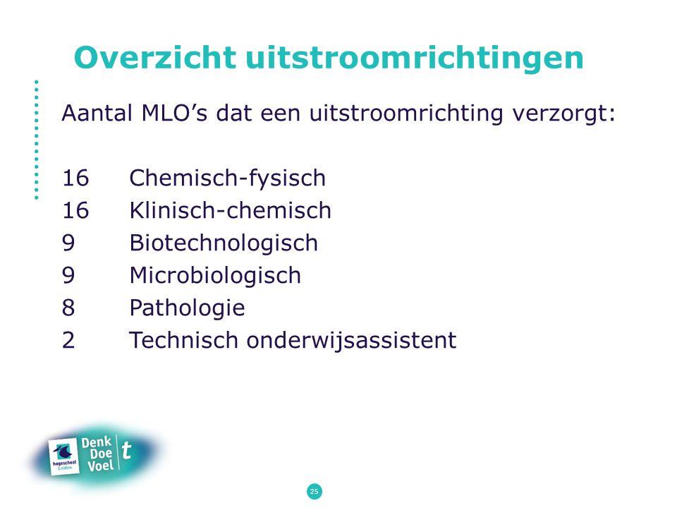 Overzicht uitstroomrichtingen Aantal MLO's dat een uitstroomrichting verzorgt: 16Chemisch-fysisch 16Klinisch-chemisch 9Biotechnologisch 9Microbiologis