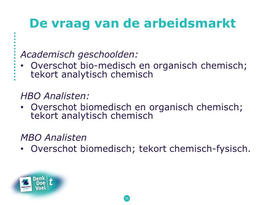 De vraag van de arbeidsmarkt Academisch geschoolden: Overschot bio-medisch en organisch chemisch; tekort analytisch chemisch HBO Analisten: Overschot