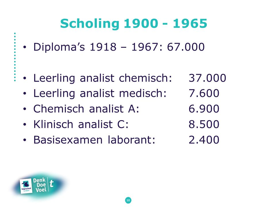 Scholing 1900 - 1965 Diploma's 1918 – 1967: 67.000 Leerling analist chemisch: 37.000 Leerling analist medisch: 7.600 Chemisch analist A: 6.900 Klinisc
