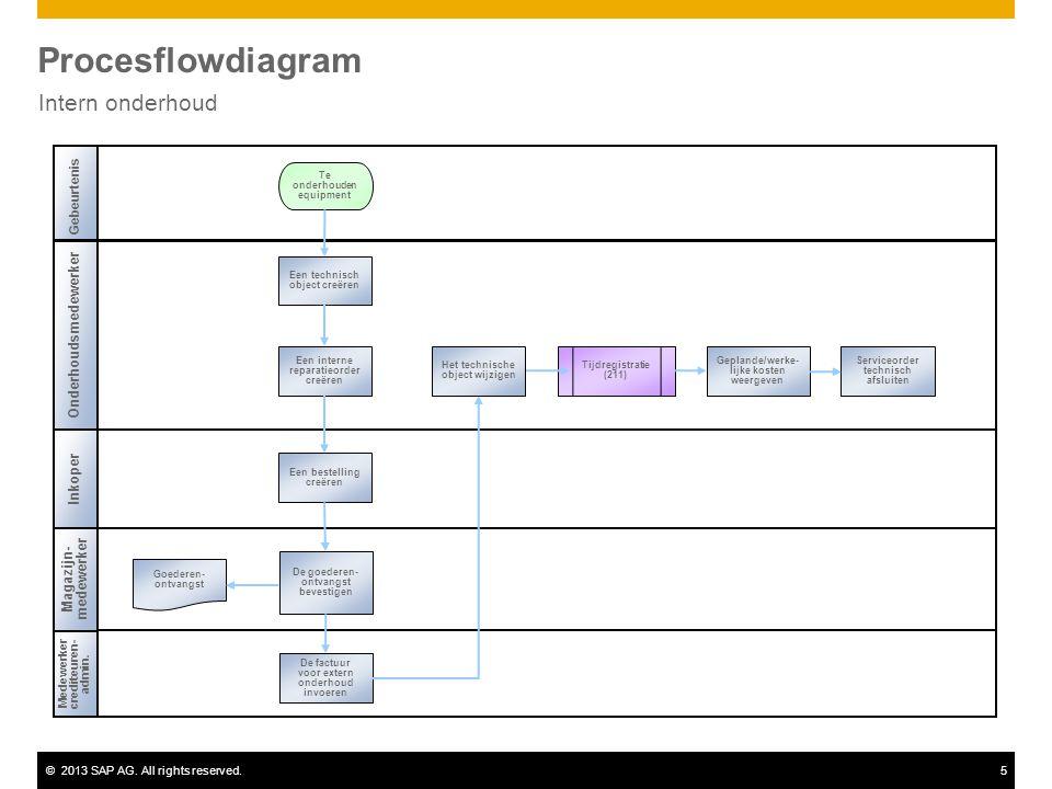 ©2013 SAP AG. All rights reserved.5 Procesflowdiagram Intern onderhoud Onderhoudsmedewerker Inkoper Medewerker crediteuren- admin. Gebeurtenis Magazij