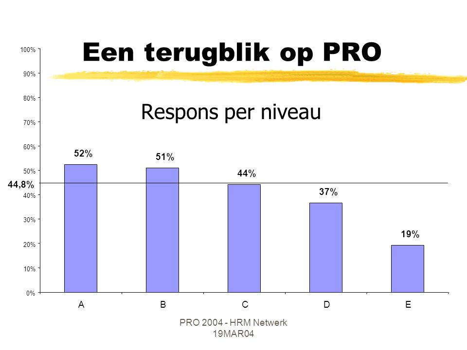 PRO 2004 - HRM Netwerk 19MAR04 Een terugblik op PRO 52% 51% 44% 37% 19% 0% 10% 20% 30% 40% 50% 60% 70% 80% 90% 100% ABCDE Respons per niveau 44,8%