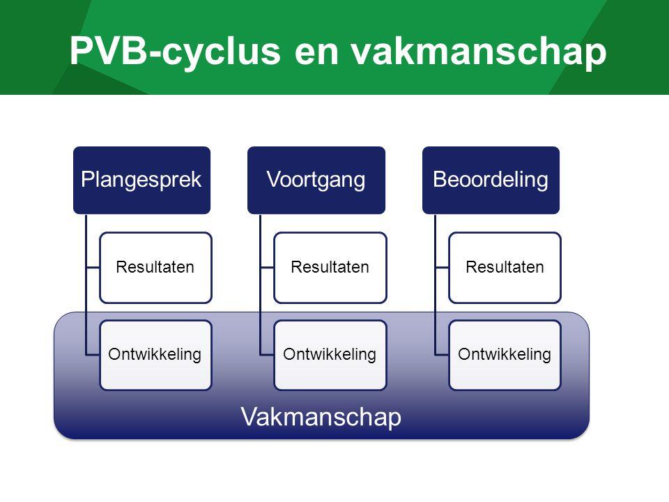 Vakmanschap PVB-cyclus en vakmanschap Plangesprek ResultatenOntwikkeling Voortgang ResultatenOntwikkeling Beoordeling ResultatenOntwikkeling