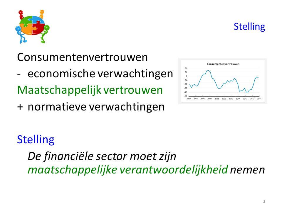 Stelling Consumentenvertrouwen -economische verwachtingen Maatschappelijk vertrouwen +normatieve verwachtingen Stelling De financiële sector moet zijn maatschappelijke verantwoordelijkheid nemen 3
