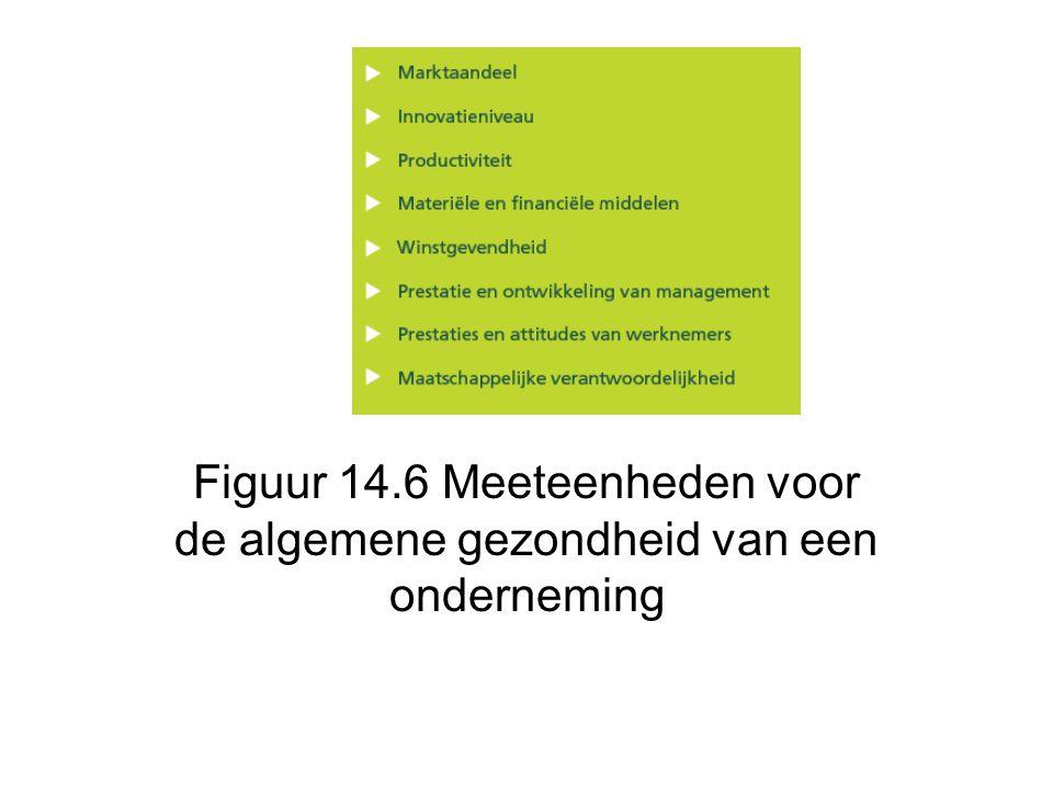 Figuur 14.6 Meeteenheden voor de algemene gezondheid van een onderneming
