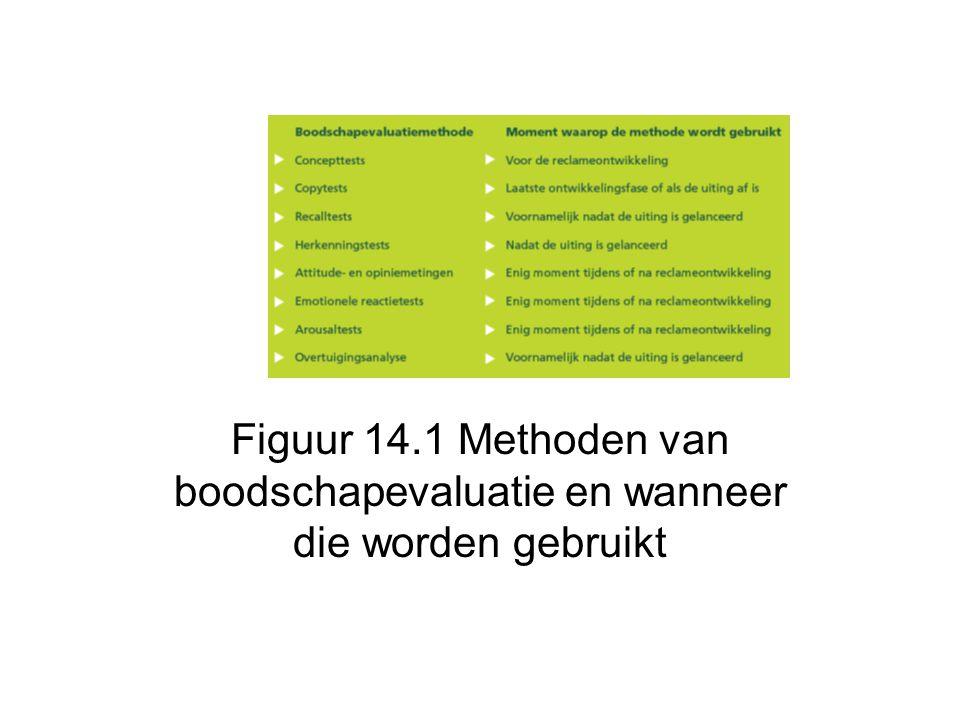 Figuur 14.1 Methoden van boodschapevaluatie en wanneer die worden gebruikt