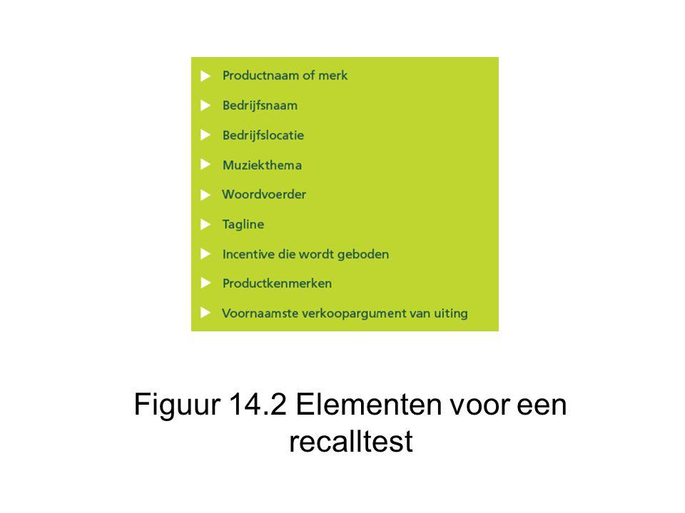 Figuur 14.2 Elementen voor een recalltest