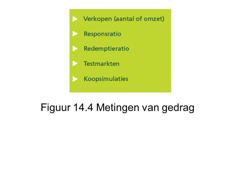 Figuur 14.4 Metingen van gedrag